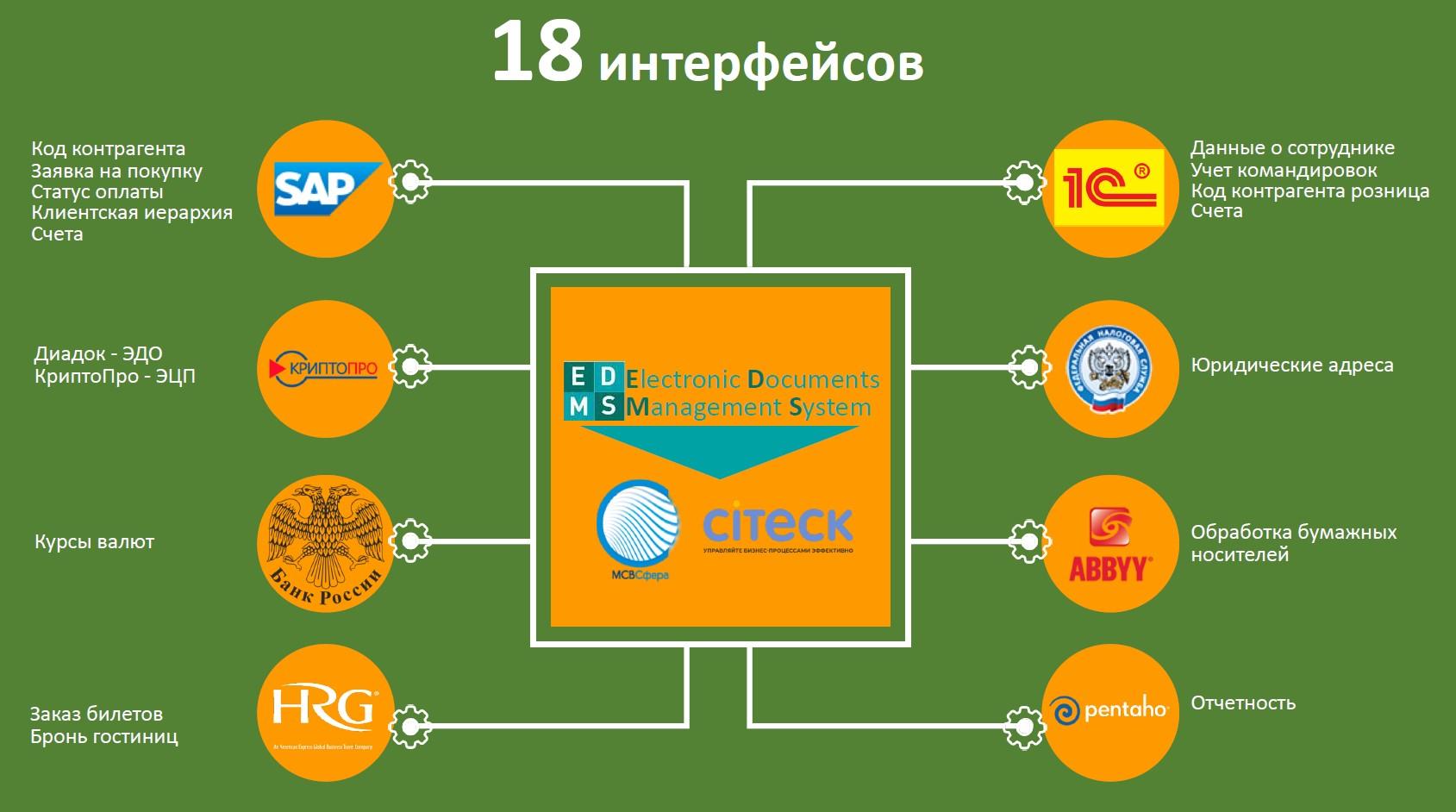 Единая платформа Citeck ECOS в Unilever